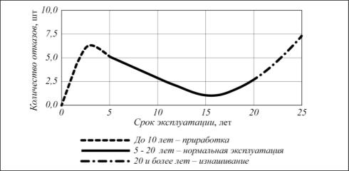 Распределение отказов резервуаров в процессе эксплуатации