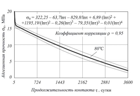 Рис. 1. Модель оценки долговечности МП соединения на примере «ЛЕО-Сталь-керамики»