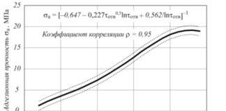 Рис. 2. Зависимость адгезионной прочности МП соединений от продолжительности отверждения (на примере «ЛЕО- Сталь-керамики»)