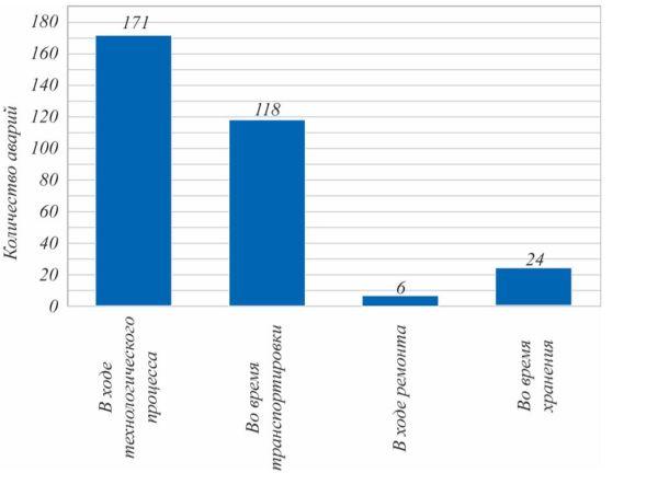 Рис. 2. Зависимость количества аварий от ситуаций, в которых они произошли