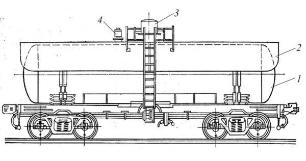 Рис. 3. Железнодорожная цистерна для хлора модели 15-1556: 1 — котел; 2 — теневой кожух; 3 — защитный колпак; 4 — предохранительный клапан