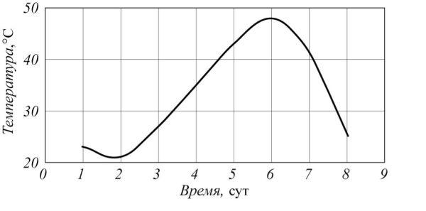 Рис. 4. График изменения температуры атмосферного воздуха, окружающего хлорную цистерну, в течение суток (июль)