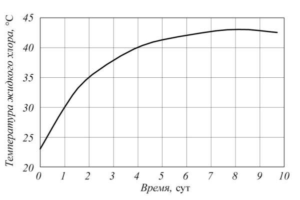 Рис. 5. График повышения температуры в котле железнодорожной хлорной цистерны без тепловой изоляции и теневой защиты в зависимости от продолжительности воздействия солнечной радиации и теплообмена с окружающим воздухом
