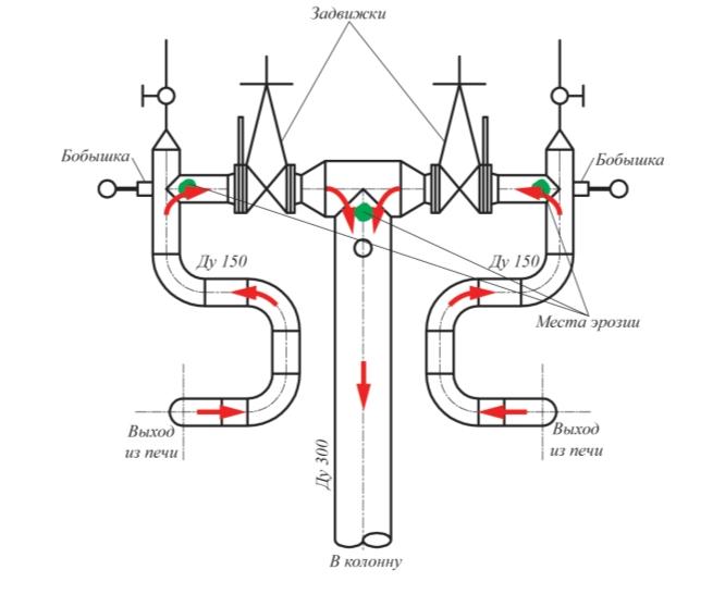 Рис. 1. Неправильно спроектированный трансферный трубопровод установки ЭЛОУ-АТ