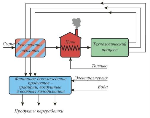 Рис. 1. Блок-схема технологической установки