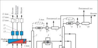 Принципиальная блок-схема тепловых потоков установки АТ: 1 – группа теплообменных аппаратов для рекуперации теплоты керосина, дизельного топлива, мазута; 1 доп. – дополнительные теплообменные аппараты для рекуперации теплоты керосина, дизельного топлива, мазута; 2 – отбензинивающая колонна; 3 – печь; 4 – основная ректификационная колонна со стриппингами; 5, 8 – воздушные холодильники-конденсаторы паров бензина на выходе из колонн; 5 доп., 8 доп. – дополнительные холодильники-конденсаторы бензина; 6, 9 – водяные холодильники бензина; 7, 10 – рефлюксные емкости; 11, 12, 13 – аппараты финишного охлаждения мазута, керосина, дизельного топлива; 11 доп.,12 доп.,13 доп. – дополнительные аппараты финишного охлаждения мазута, керосина, дизельного топлива; 14 – насос «горячей струи»; 15 – трубопровод «горячей струи»