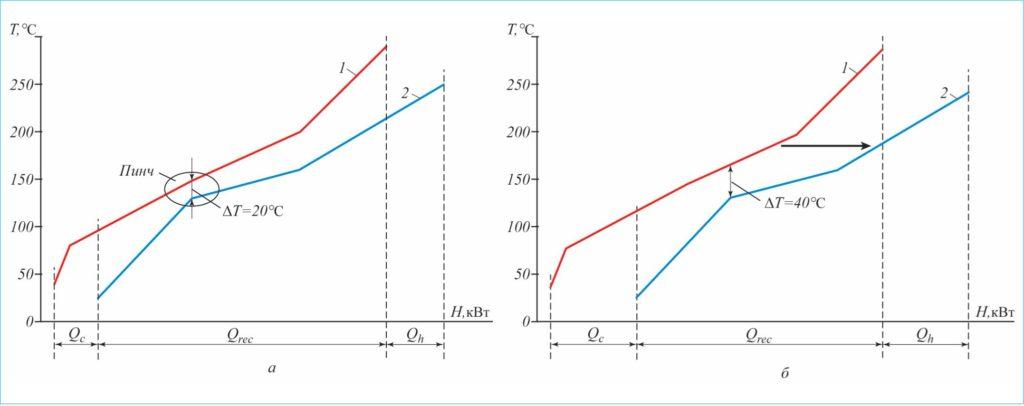 Рис. 1. Отображение составных кривых технологических потоков на T–H-диаграмме