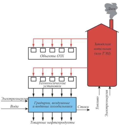 Рис. 2. Использование теплоты заводских котельных