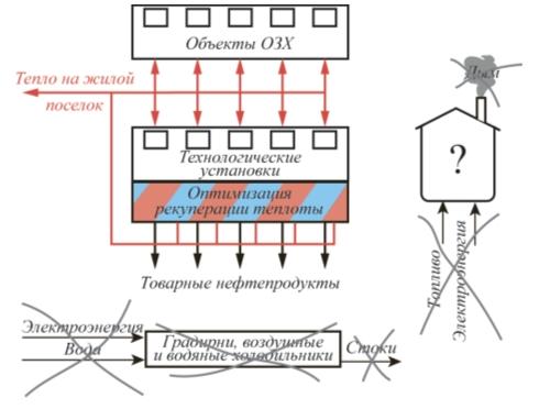 Рис. 3. Использование теплоты технологических установок