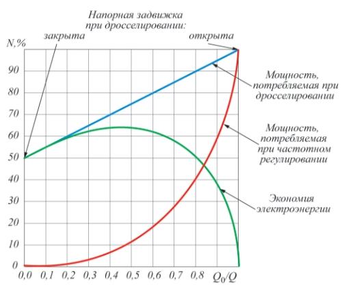 Рис. 1. Потребление мощности при различных способах регулирования частоты вращения насосов