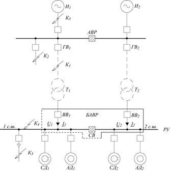 Рис. 1. Структурная схема зоны действия БАВР при КЗ