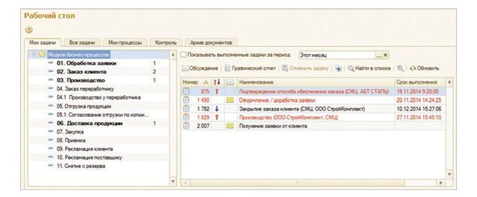 Рис. 3. Пользовательский интерфейс «ПитерСофт: Управление процессами»