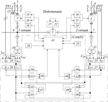 Рис. 2. Функциональная схема работы МПБУ АВР