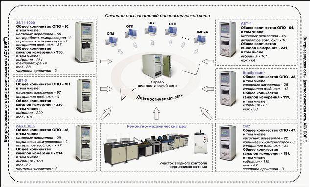 Рис. 1. Автоматизированная система управления безопасной ресурсосберегающей эксплуатацией и ремонтом оборудования в АО «КНПЗ»