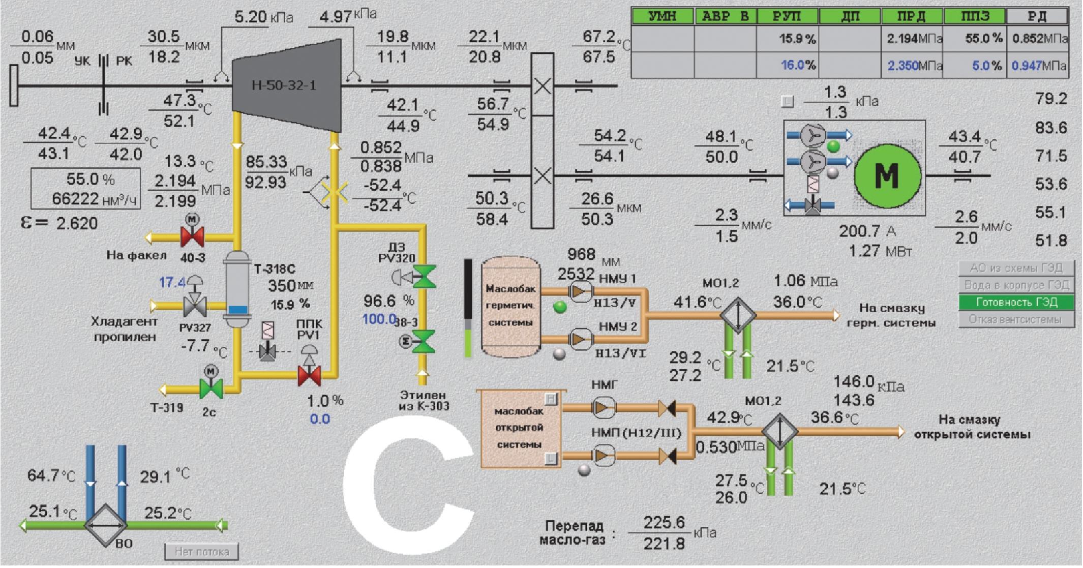 Рис. 1. Принципиальная схема турбоагрегата