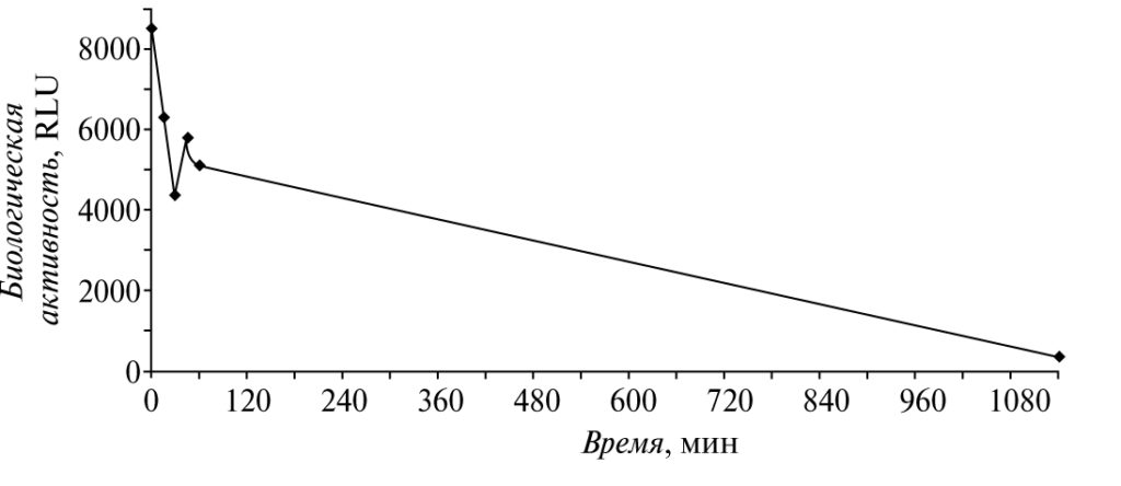 Рис. 5. Динамика изменения биологической активности в пробе оборотной воды (лабораторные испытания) после добавления 100 мг/дм3  биоцида MF-CN-1000