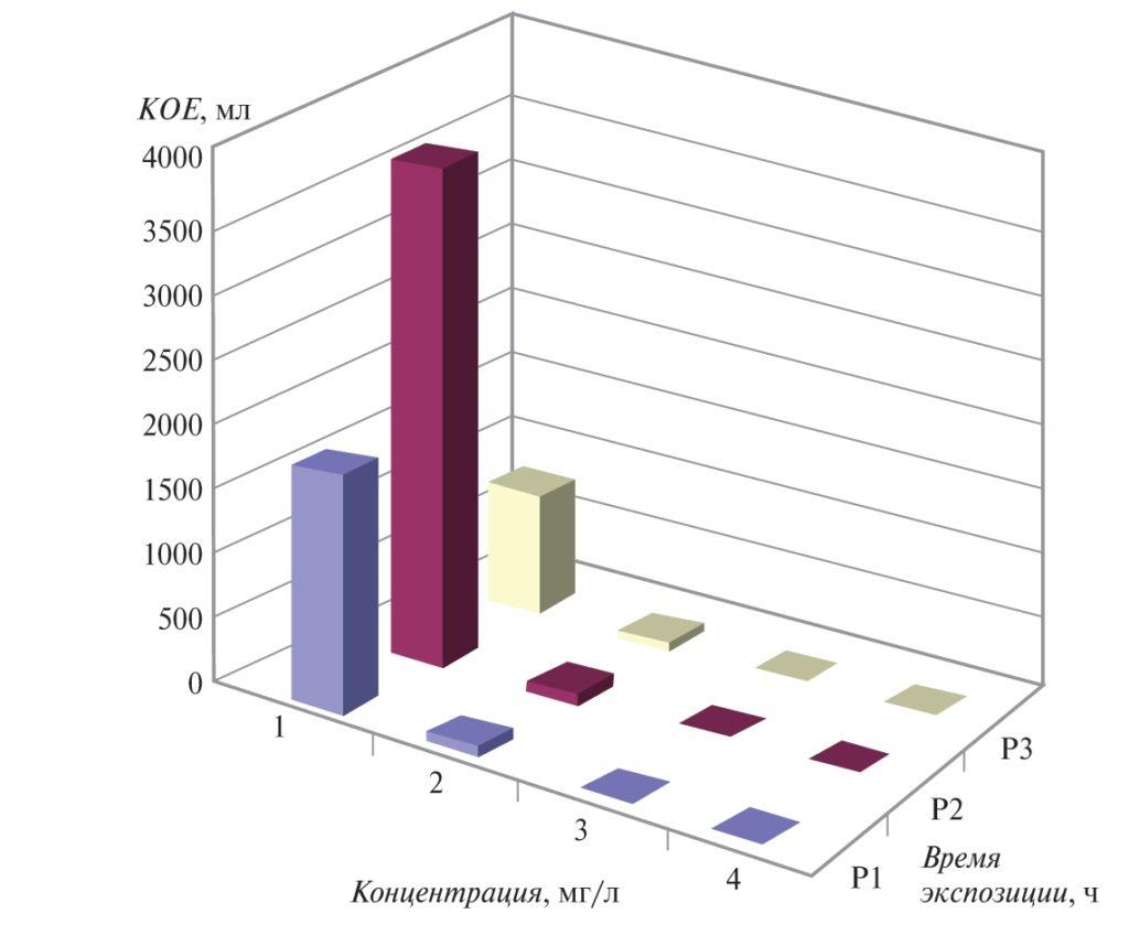 Рис. 1. Влияние разных концентраций биоцида «АкваКомплекс MF-BWR-54» на рост микроорганизмов в зависимости от времени экспозиции