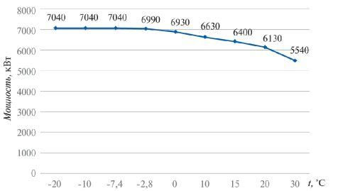 Рис. 3. Зависимость мощности ГТУ от температуры окружающего воздуха