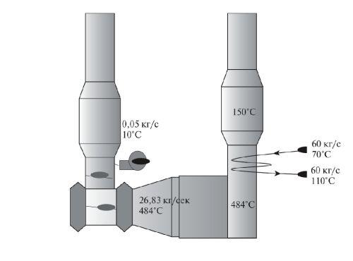 Рис. 2. Котел-утилизатор после ГТУ Kawasaki GPB 70D (расход подаваемого к уплотнению воздуха 0,05 кг/с; температура 10°С)