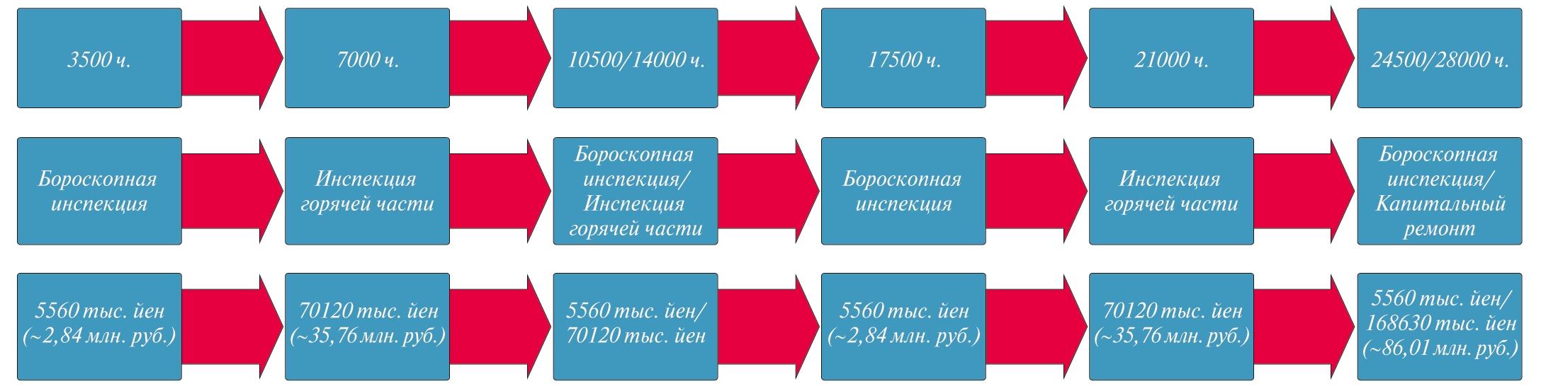 Рис. 4. Требуемый вид ремонта/технического обслуживания и его стоимость по достижению числа часов наработки (лопатки RENE 80)