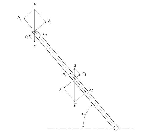 Рис. 4. Схема распределения усилий в системе: F – сила тяжести, действующая на трубу; a – выталкивающая сила, действующая на трубу; b – выталкивающая сила, действующая на цилиндр; c – сила тяжести, действующая на поплавок