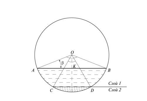 Рис. 3. Схема расположения центральных углов