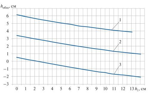 Рис. 7. Зависимость расстояния от центра поплавка до поверхности жидкости от высоты слоя керосина: 1–3 – соответственно 250, 300 и 350 мм