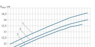 Рис. 6. Зависимость глубины погружения двойного поплавка в жидкость от высоты слоя керосина: 1–3 – соответственно 250, 300 и 350 мм