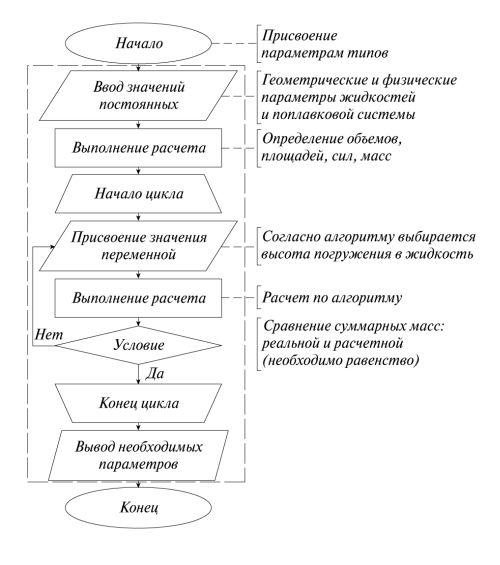 Рис. 5. Блок-схема программы