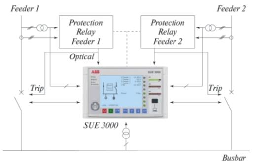 Рис. 1. Схема БАВР с контроллером SUE-3000 и терминалами защиты REF542plus