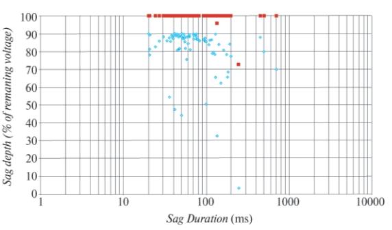 Рис. 2. Компенсация проблем (красный сектор) в 95% наиболее распространенных случаев искажения напряжения
