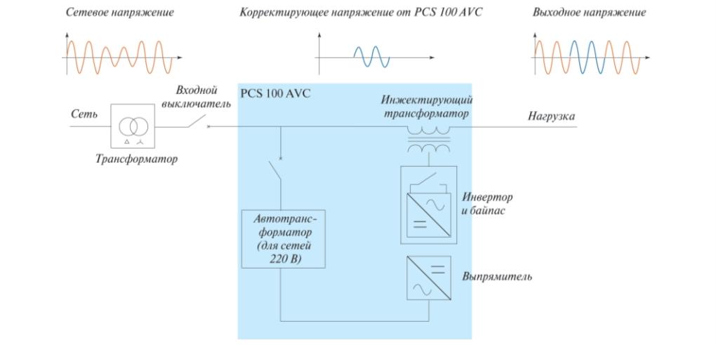 Рис. 3. Блок-схема ДКИНа
