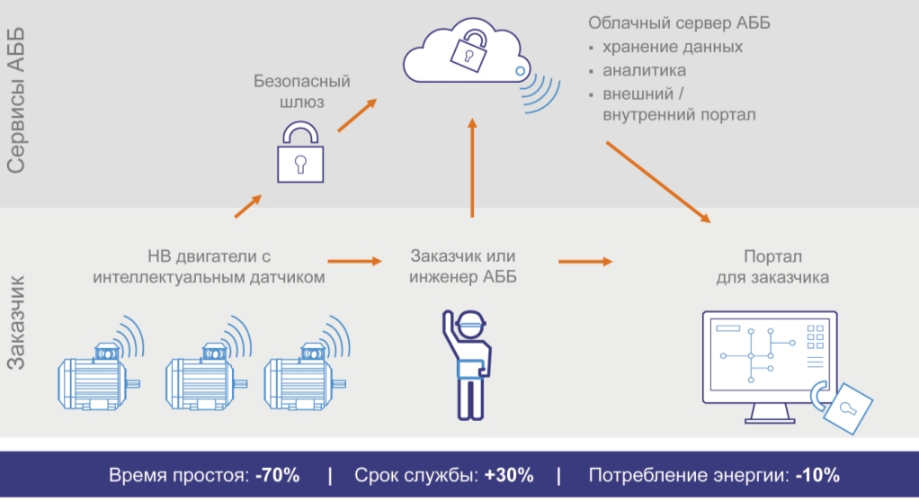 Рис 5. Структурная схема связи SmartSensor с системами управления и отображения параметров