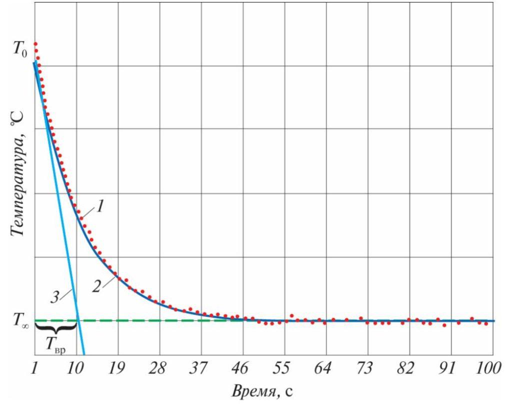 Иллюстрация работы предложенного алгоритма нахождения времени Tвр реакции датчика температуры: 1– экспериментальное значение температуры; 2– аппроксимация; 3– касательная к линии аппроксимации в точке, соответствующей начальному моменту времени