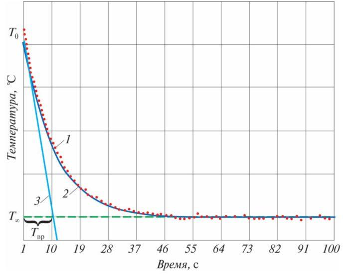 Иллюстрация работы предложенного алгоритма нахождения времени Tвр реакции датчика температуры: 1 – экспериментальное значение температуры; 2 – аппроксимация; 3 – касательная к линии аппроксимации в точке, соответствующей начальному моменту времени
