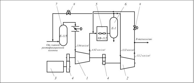 Рис. 7. Схема компрессорной установки К485-61-1: 1 – 1-я секция (КНД); 2 – 2-я секция(КВД); 3 – электродвигатель; 4 – мультипликатор; 5 – аппарат воздушного охлаждения; 6 – сепаратор; 7 – технологическая емкость; 8 – перепускной клапан антипомпажного регулирования