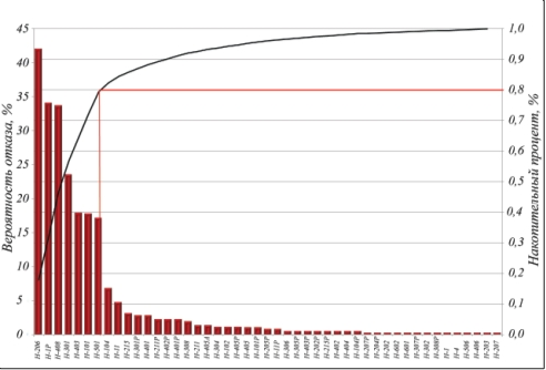 Рис. 3. Диаграмма распределения вероятности отказа оборудования установки АВТ-5 АО «КНПЗ» за период наблюдения