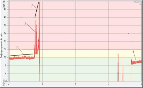 Рис. 5. 4-суточный тренд вибропараметра, отвечающего за техническое состояние переднего подшипника насоса агрегата Н-101 установки АВТ-5 АО «КНПЗ»