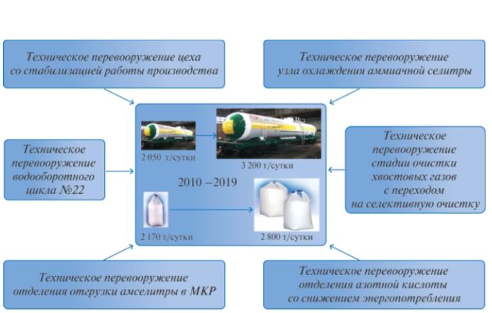 Рис. 1. Программа технического перевооружения