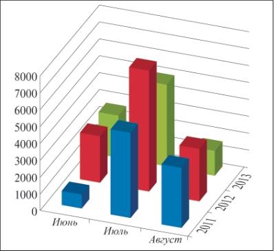 Рис. 5. Относительное увеличение объемов производства