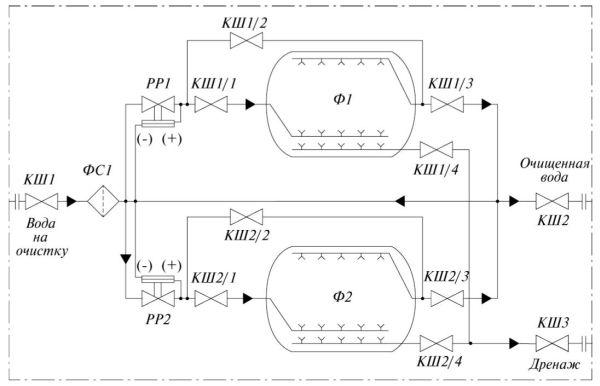 Рис. 1. Гидравлическая схема мобильного модуля фильтрации воды