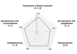 Не слишком ли сложен iLogic? Результат  анкетирования конструкторов по шкале Лайкерта