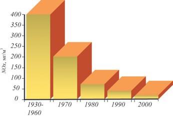 Рис. 1. Снижение выбросов NOx с развитием горелочных устройств