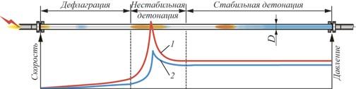 Рис. 3. Развитие процесса горения: 1 – скорость фронта пламени; 2 – давление