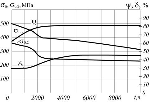 Рис. 1. Изменение механических свойств стали 12МХ в зависимости от продолжительности воздействия водорода (давление – 2 МПа)