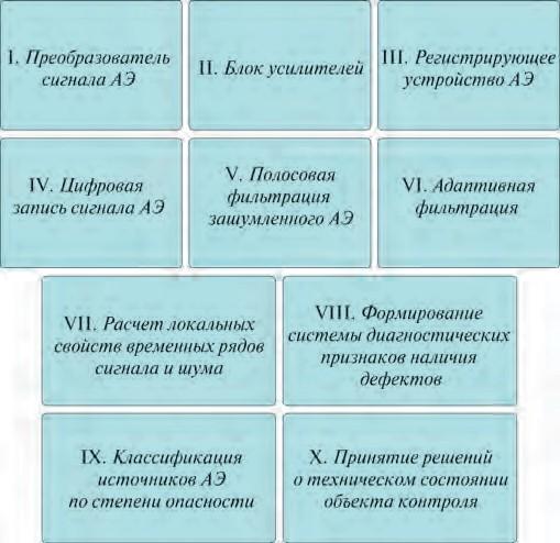 Рис. 1. Блок-схема обработки сигнала АЭ при беспороговой регистрации данных