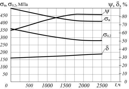 Рис. 5. Изменение механических свойств стали 12МХ в зависимости от продолжительности воздействия водорода (давление – 4 МПа)
