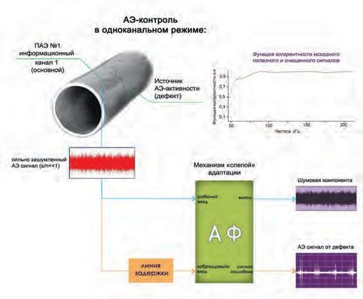 Рис. 2. Принцип работы адаптивного фильтра в схеме БРД – реализация для натурных объектов контроля с одним информационным каналом на входе