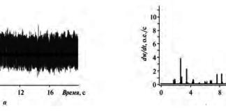 Рис. 3. Иллюстрация работы адаптивного фильтра сигнала АЭ: а – временные ряды сигнала АЭ и шума на выходе адаптивного фильтра; б – адаптированный временной ряд полезного сигнала на выходе адаптивного фильтра после очистки