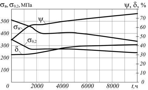 Рис. 8. Изменение механических свойств стали 15ХМ в зависимости от продолжительности воздействия водорода (давление – 2 МПа, температура – 530°C)